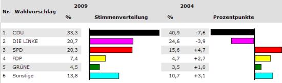 Ergebnis der Thüringer Kommunalwahl 2009