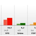Ergebnis Landtagswahl 2009 in Thüringen