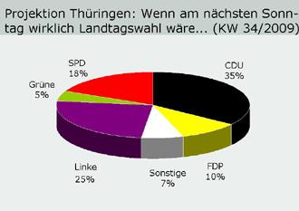 Umfrage vom 21.08.2009 zur Landtagswahl 2009 in Thüringen